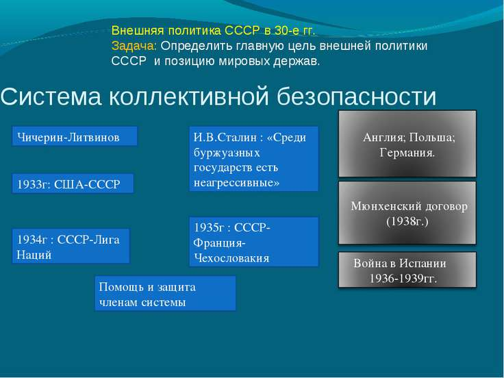 Система коллективной безопасности 1933г: США-СССР 1934г : СССР-Лига Наций И.В...