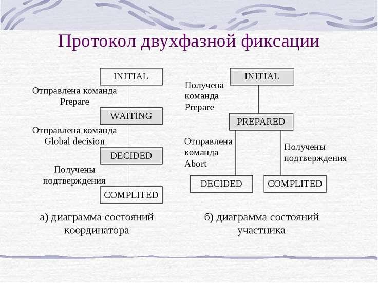 Протокол двухфазной фиксации