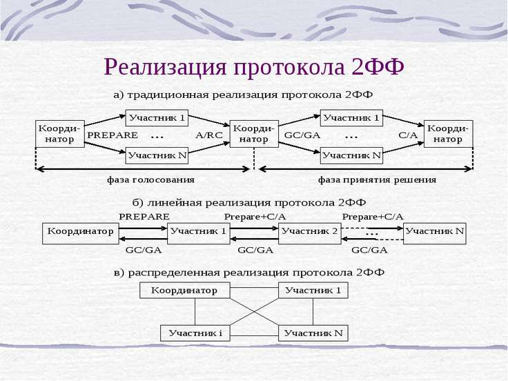 Реализация протокола 2ФФ