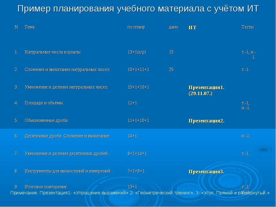 Пример планирования учебного материала с учётом ИТ Примечание. Презентация1- ...