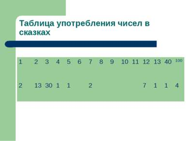 Таблица употребления чисел в сказках