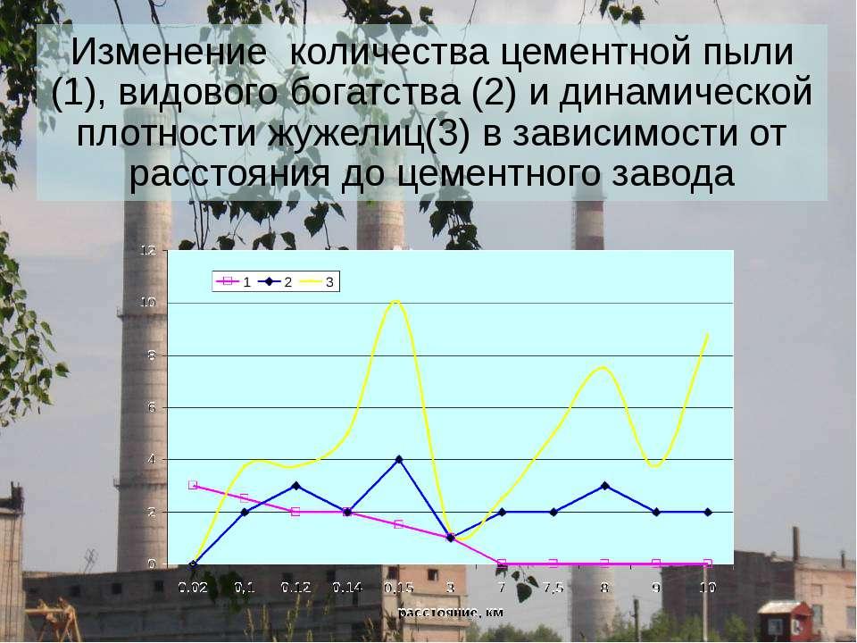 Изменение количества цементной пыли (1), видового богатства (2) и динамическо...