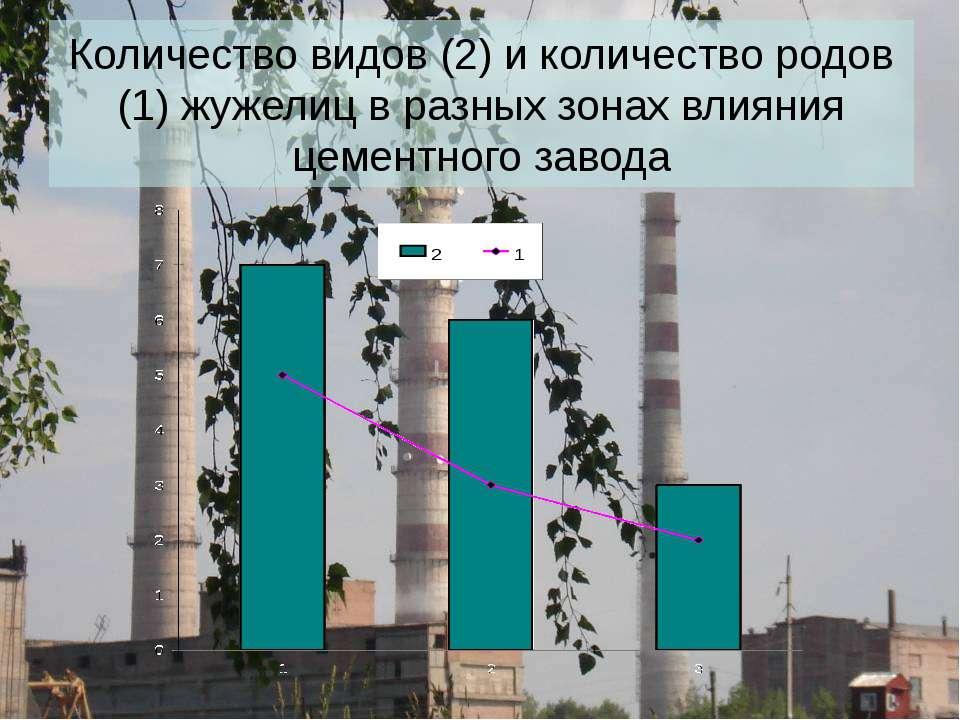 Количество видов (2) и количество родов (1) жужелиц в разных зонах влияния це...