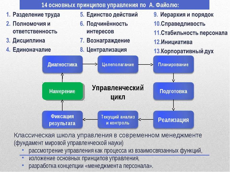 14 основных принципов управления по А. Файолю: Намерение Управленческий цикл ...