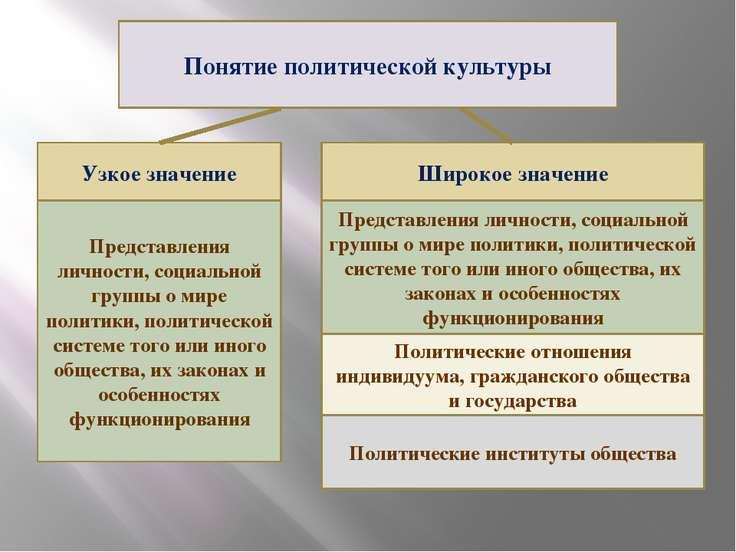 Понятие политической культуры Узкое значение Представления личности, социальн...