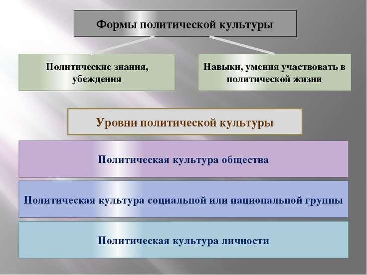 Формы политической культуры Политические знания, убеждения Навыки, умения уча...