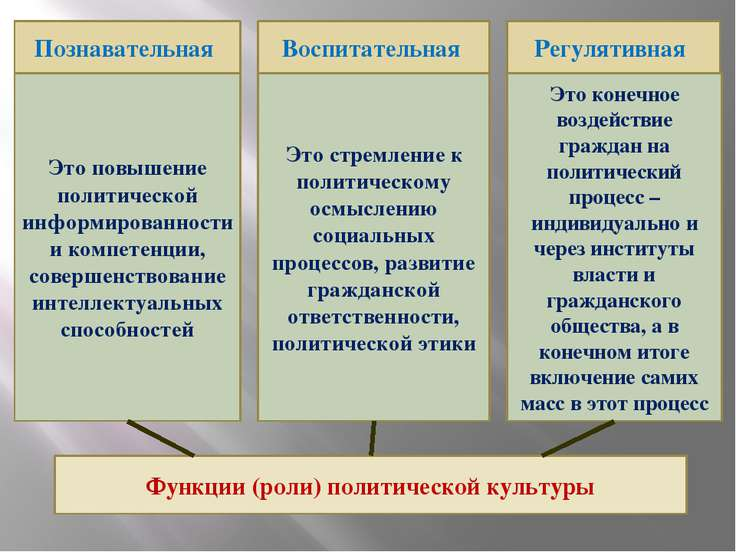 Функции (роли) политической культуры Познавательная Воспитательная Регулятивн...