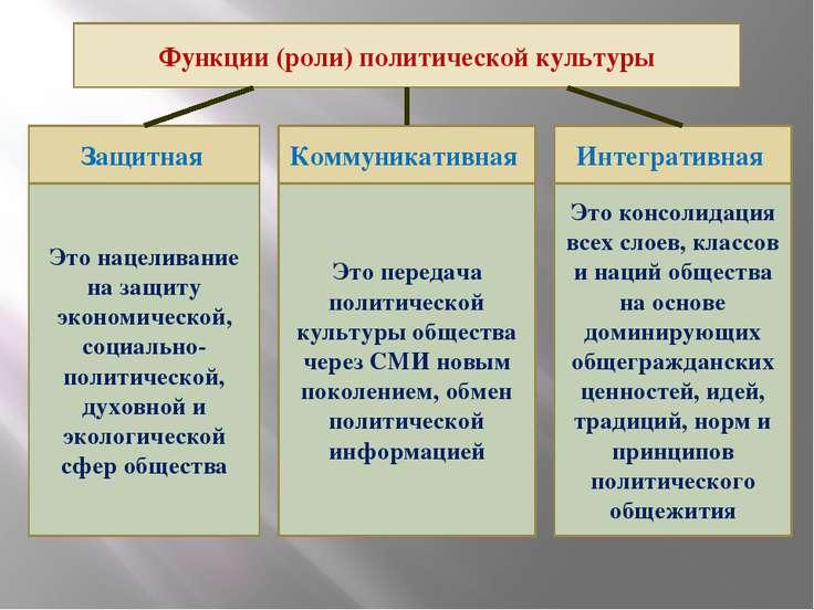 Функции (роли) политической культуры Защитная Коммуникативная Интегративная Э...