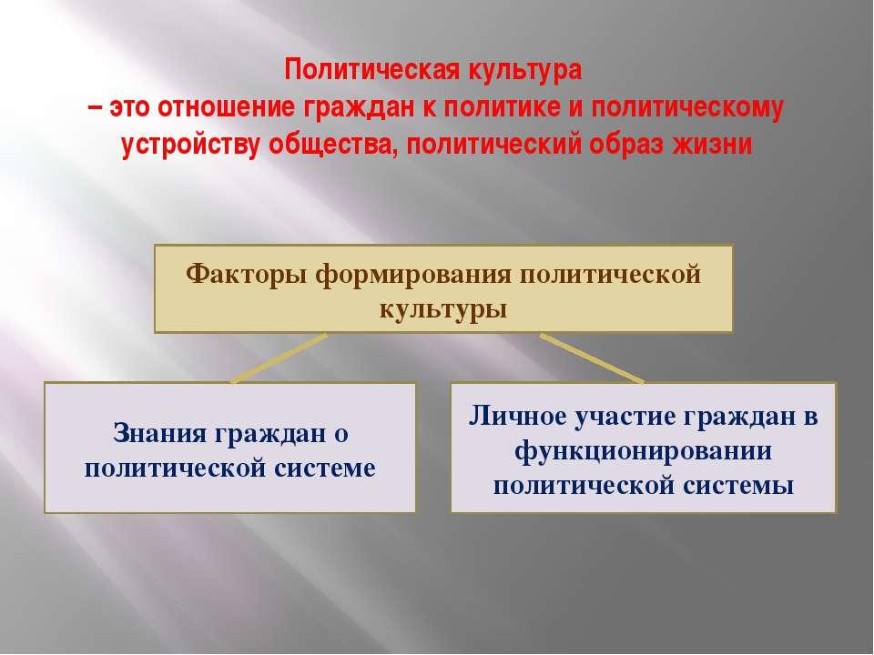Политическая культура – это отношение граждан к политике и политическому устр...