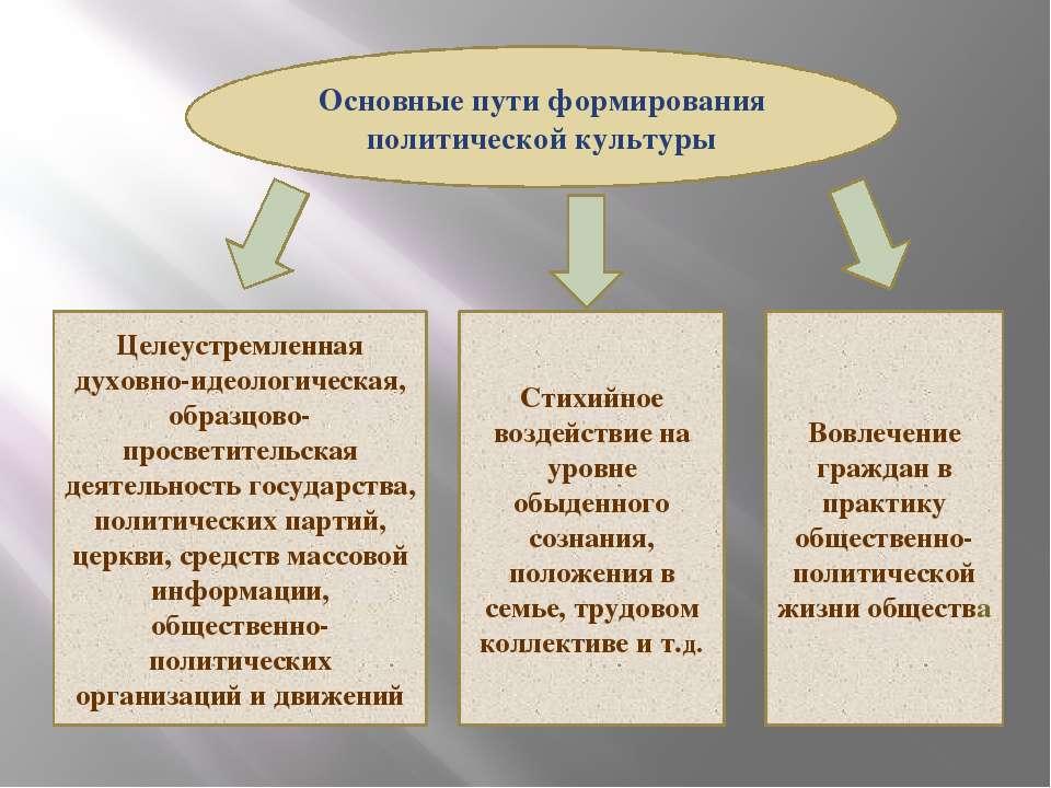 Основные пути формирования политической культуры Целеустремленная духовно-иде...