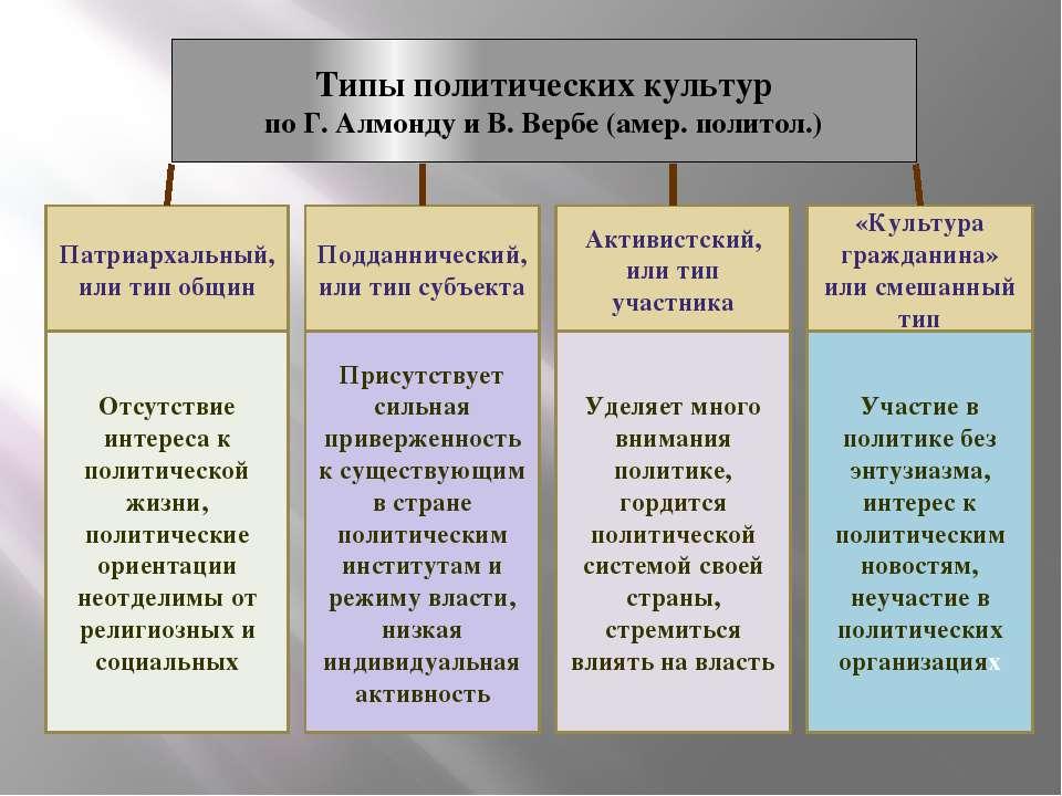 Типы политических культур по Г. Алмонду и В. Вербе (амер. политол.) Патриарха...