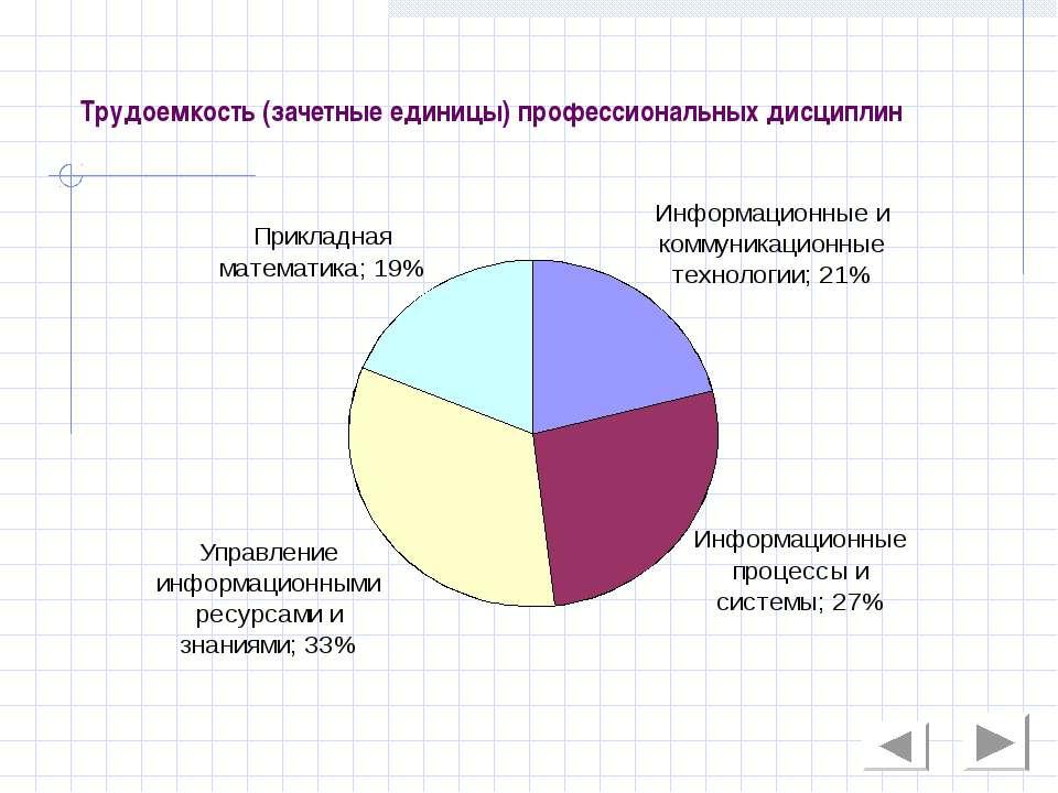 Трудоемкость (зачетные единицы) профессиональных дисциплин