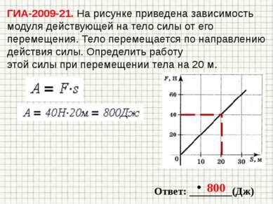 ГИА-2009-21. На рисунке приведена зависимость модуля действующей на тело силы...