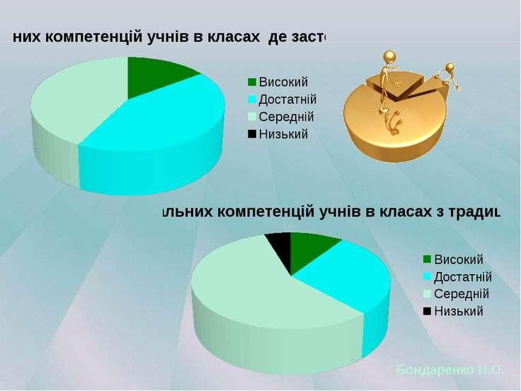 Бондаренко Н.О.