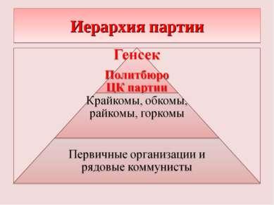 Иерархия партии