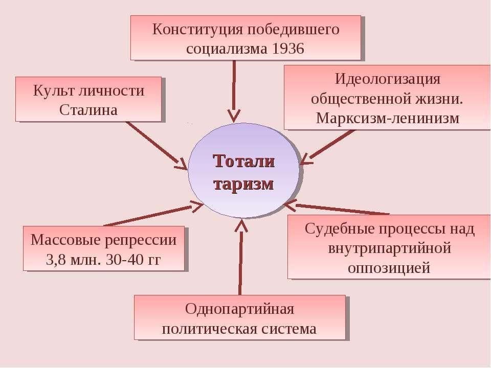 Тоталитаризм Конституция победившего социализма 1936 Культ личности Сталина М...