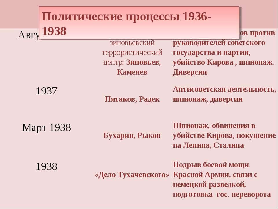 Политические процессы 1936-1938 Август 1936 Троцкистско-зиновьевский террорис...