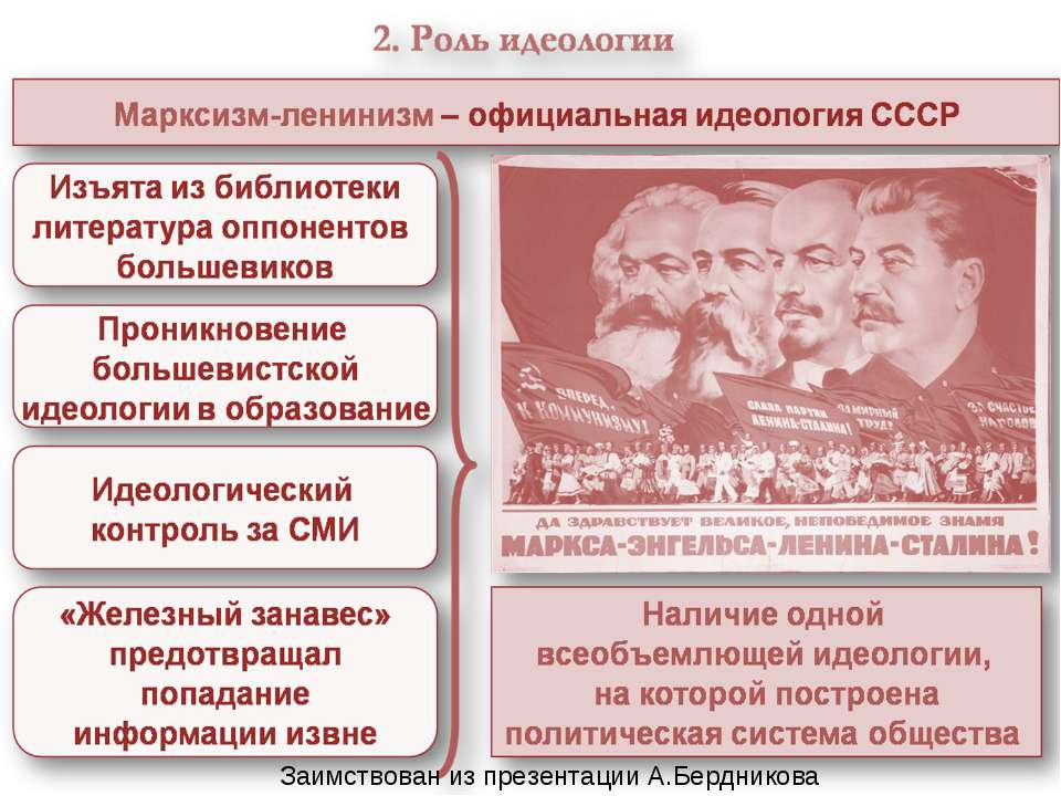 Заимствован из презентации А.Бердникова