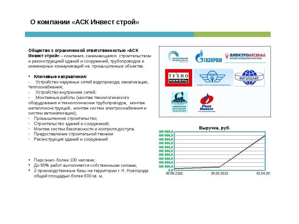 О компании «АСК Инвест строй» Общество с ограниченной ответственностью «АСК И...