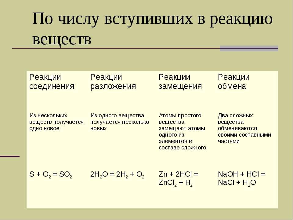 По числу вступивших в реакцию веществ Реакции соединения Реакции разложения Р...