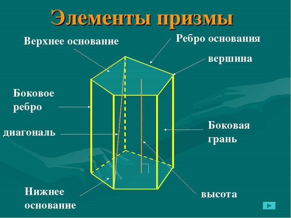 Элементы призмы