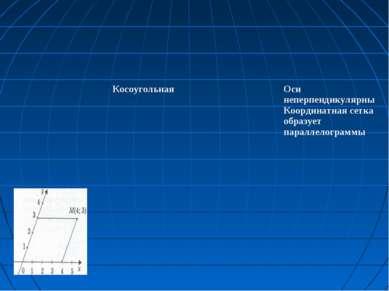 Косоугольная Оси неперпендикулярны Координатная сетка образует параллелограммы