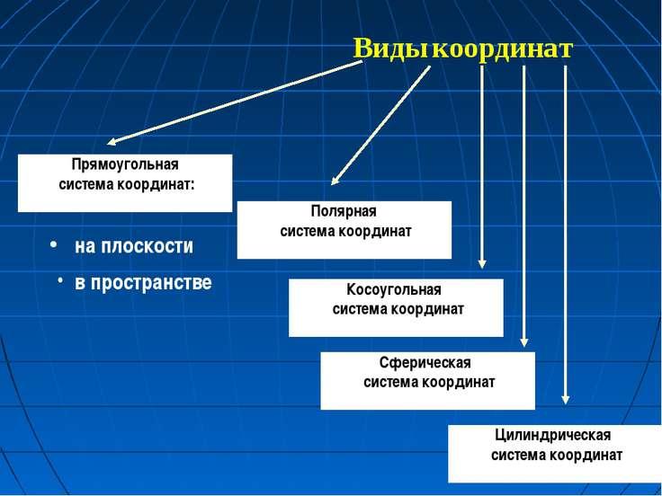 Виды координат Прямоугольная система координат: на плоскости в пространстве П...