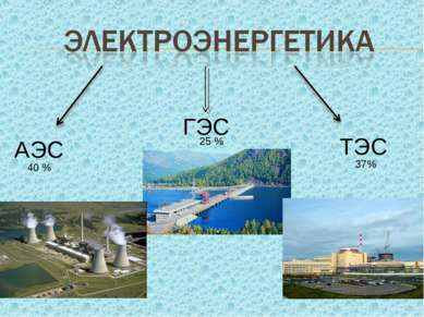 АЭС ТЭС ГЭС 25 % 40 % 37%
