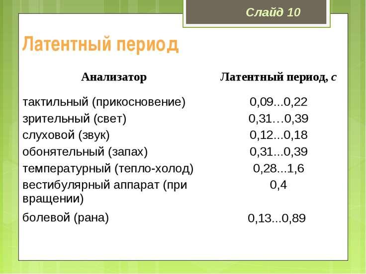 Латентный период Слайд 10 Анализатор Латентный период, с тактильный (прикосно...