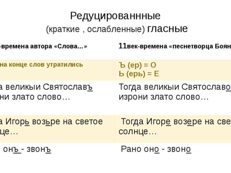 Редуцированнные (краткие , ослабленные) гласные 12век-времена автора «Слова…»...