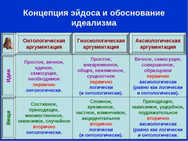 Концепция эйдоса и обоснование идеализма Гносеологическая аргументация Состав...