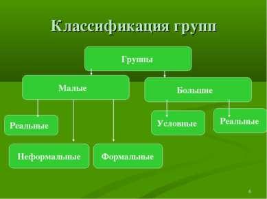 * Классификация групп Группы Неформальные Формальные Реальные Большие Малые Р...