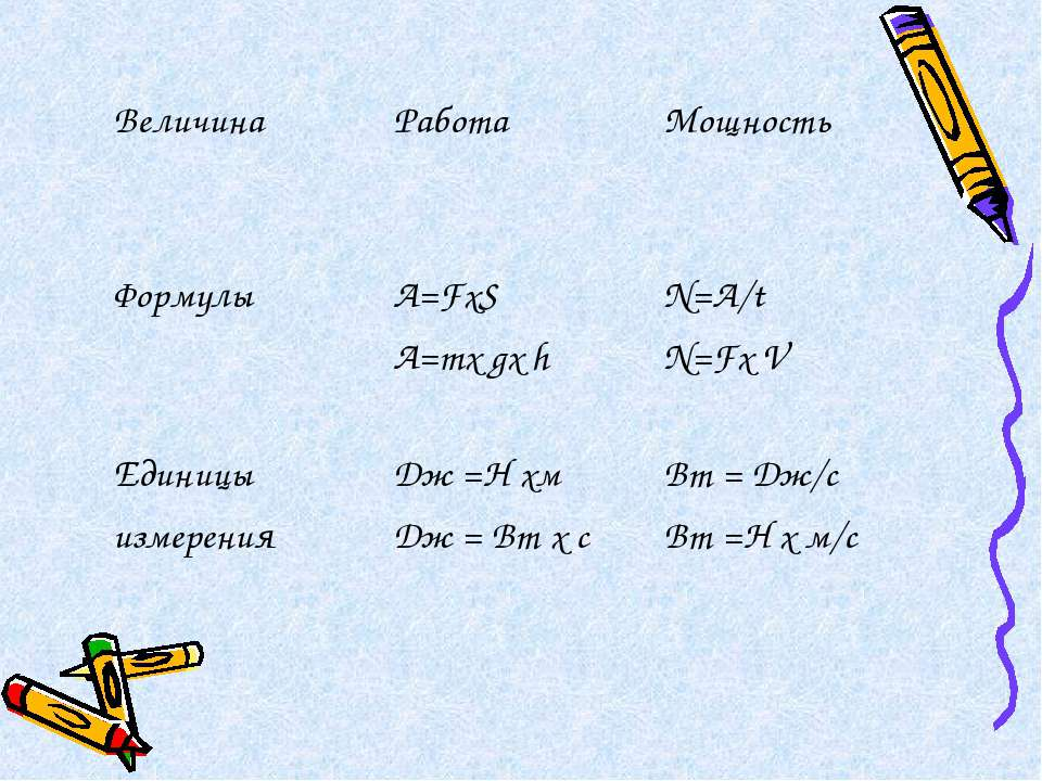 Величина Работа Мощность Формулы A=FхS A=mх gх h N=A/t N=Fх V Единицы измерен...