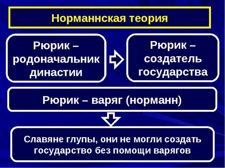 Рюрик – варяг (норманн) Норманнская теория Рюрик – родоначальник династии Рюр...