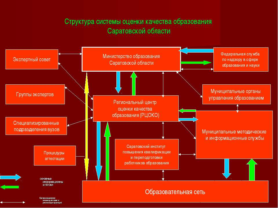 Структура системы оценки качества образования Саратовской области основные ин...