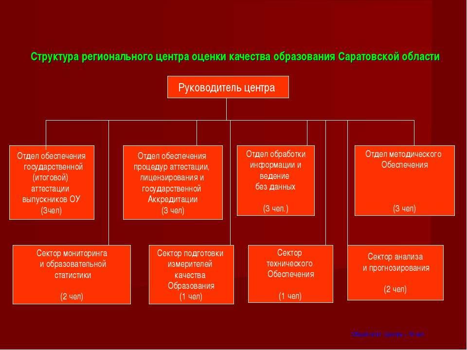 Структура регионального центра оценки качества образования Саратовской област...