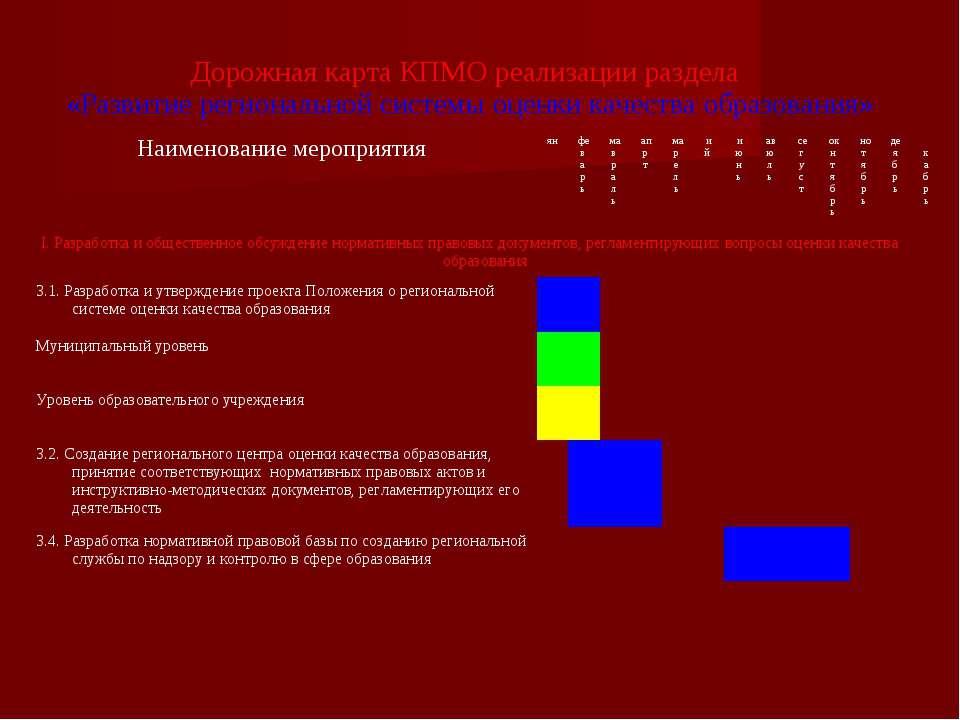 Дорожная карта КПМО реализации раздела «Развитие региональной системы оценки ...