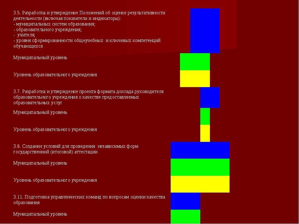 3.5. Разработка и утверждение Положений об оценке результативности деятельнос...