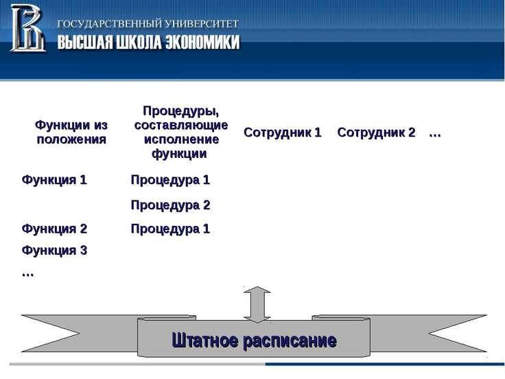 Функции из положения Процедуры, составляющие исполнение функции Сотрудник 1 С...