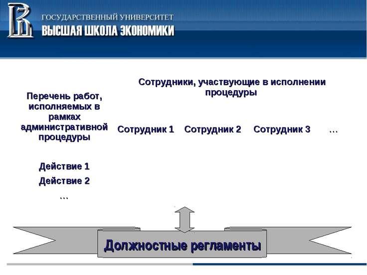 Перечень работ, исполняемых в рамках административной процедуры Сотрудники, у...