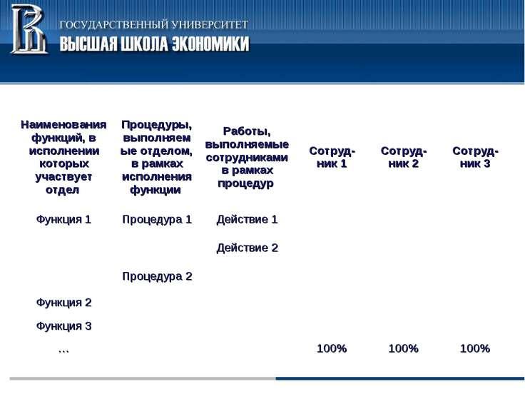 Наименования функций, в исполнении которых участвует отдел Процедуры, выполня...