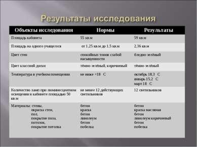 Объекты исследования Нормы Результаты Площадь кабинета 55 кв.м 59 кв.м Площад...