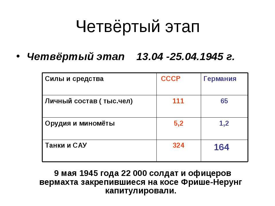 Четвёртый этап Четвёртый этап 13.04 -25.04.1945 г. 164 9 мая 1945 года 22 000...