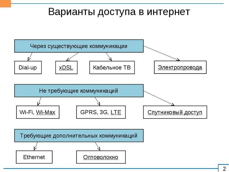 Варианты доступа в интернет Через существующие коммуникации Dial-up xDSL Кабе...