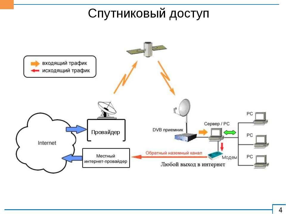 Спутниковый доступ Провайдер Модем