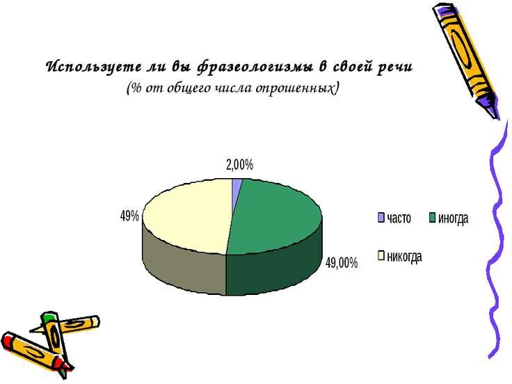 Используете ли вы фразеологизмы в своей речи (% от общего числа опрошенных)