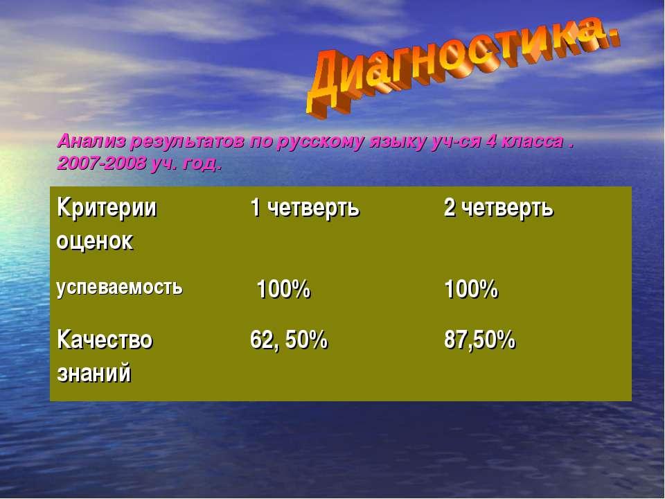 Анализ результатов по русскому языку уч-ся 4 класса . 2007-2008 уч. год. Крит...