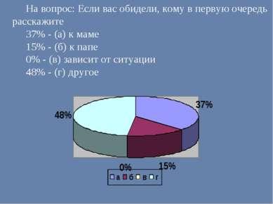 На вопрос: Если вас обидели, кому в первую очередь расскажите 37% - (а) к мам...