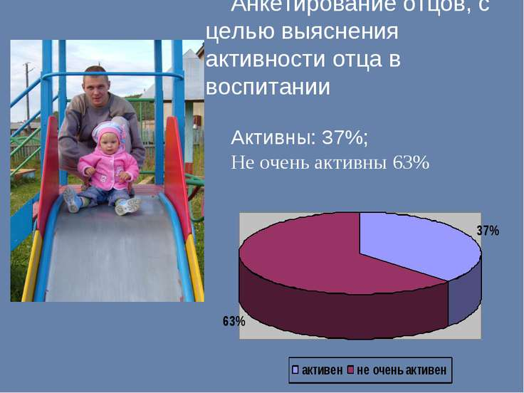Анкетирование отцов, с целью выяснения активности отца в воспитании Активны: ...