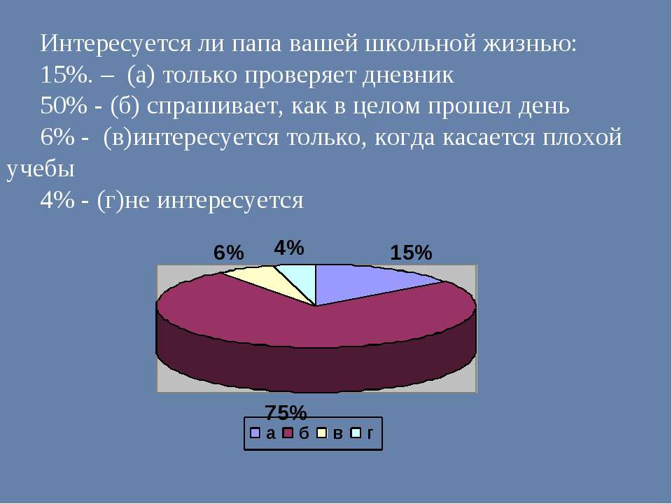 Интересуется ли папа вашей школьной жизнью: 15%. – (а) только проверяет дневн...